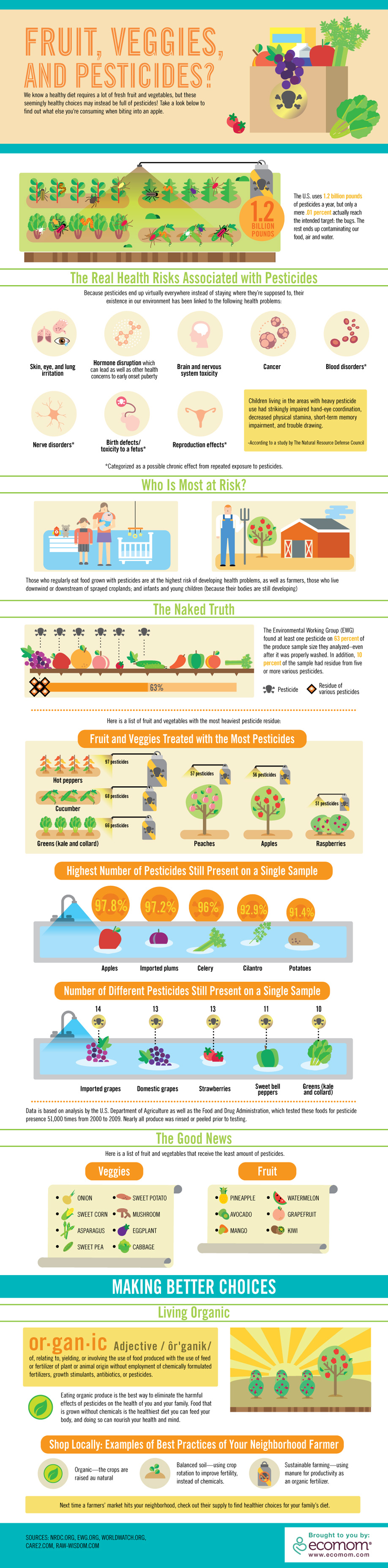 fruits-vegetables-pesticides-infographic