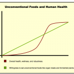 nateng-infographic-unconventional-food-health