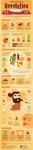 paleo-revolution-infographic