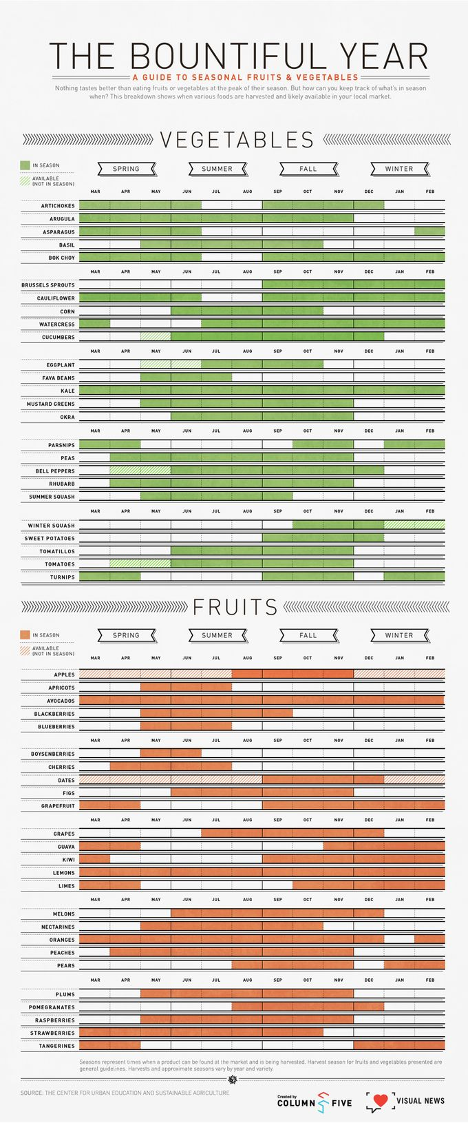 guide-seasonal-fruits-vegetables-infographic